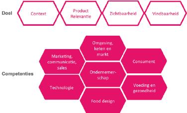 Waarom food marketing?